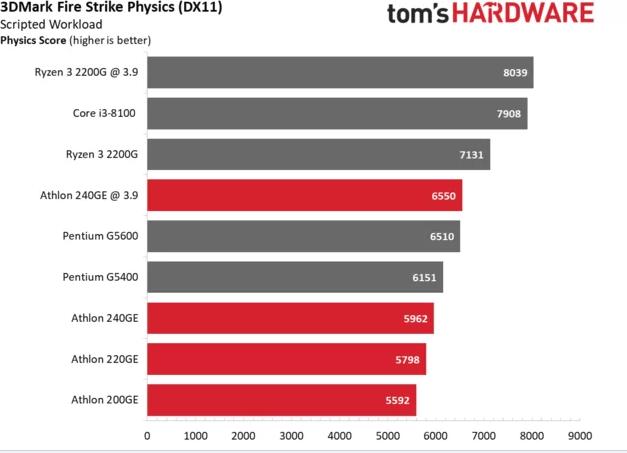 Обзор AMD Athlon 240GE и 220GE: недорого и мощно