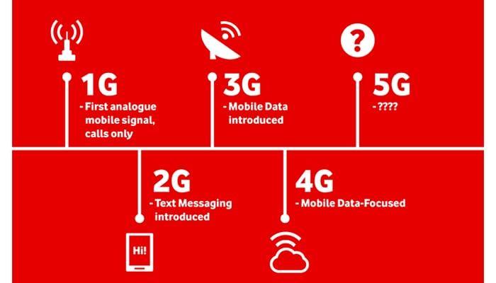 Типы и форматы сетей связи 2G 3G 4G 5G, описание и отличия
