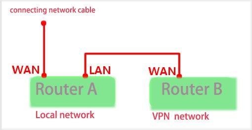 Как установить VPN на свой роутер?
