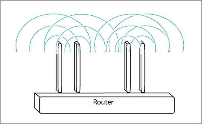 Что такое роутер и как его выбрать?