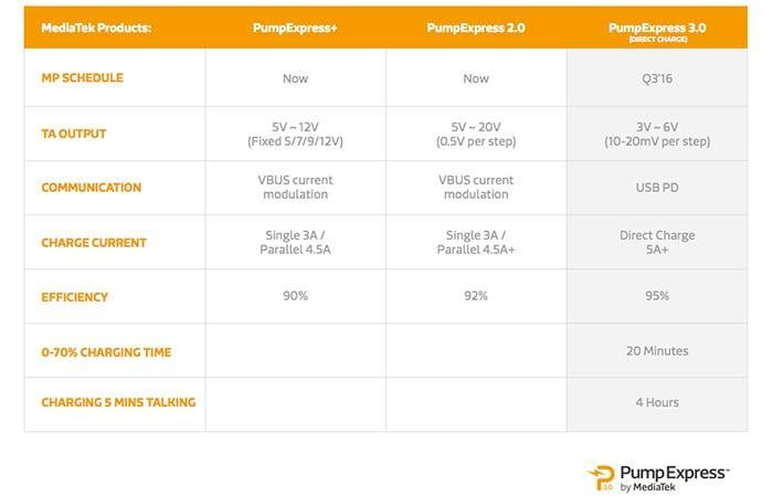Описание и особенности основных технологий быстрой зарядки