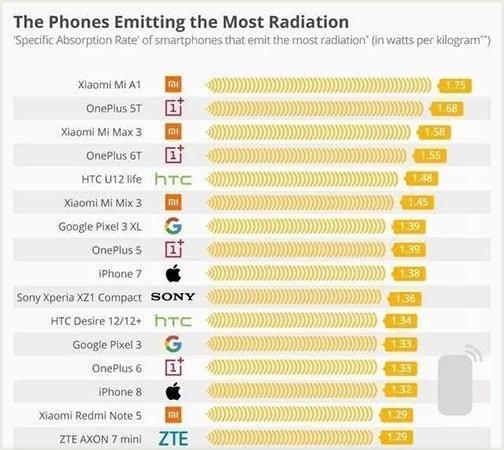 Вышел список 2019 смартфонов с наибольшим и наименьшим излучением