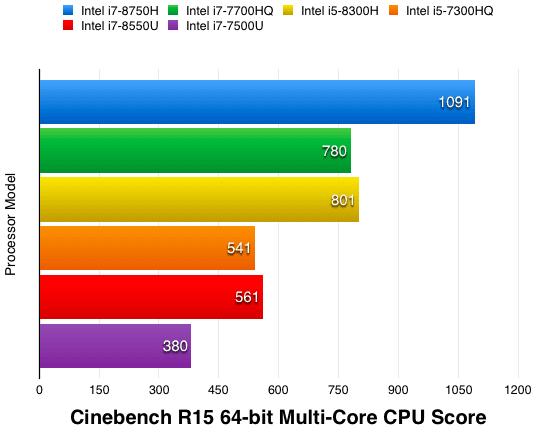 Топ-10 лучших ноутбуков на процессоре Intel Core i7, руководство для выбора 2019