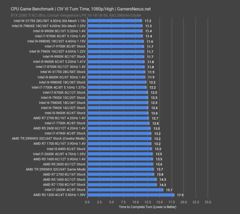 Обзор и тестирование 28-ядерного Intel Xeon W-3175X: разблокирован к разгону