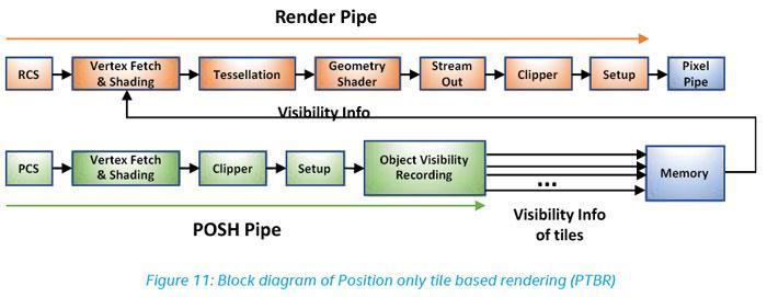 Новое поколение Intel с графической архитектурой Gen11: спецификации и обзор