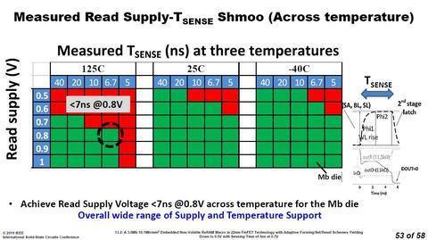 Intel разрабатывает ReRAM и MRAM, встроенные в 22-нм логику: подробности