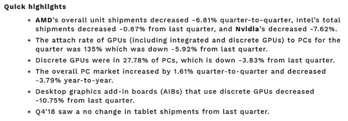 Рынок графических процессоров для ПК снижается по количеству продаж за год