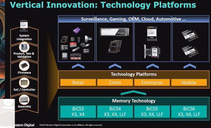 Western Digital разрабатывает очень быструю флэш память, для конкуренции с Intel Optane