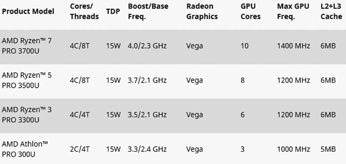 AMD запускает мобильные процессоры второго поколения Ryzen / Athlon Pro