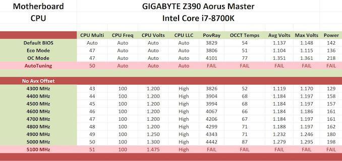 Обзор материнской платы GIGABYTE Z390 Aorus Master: надежная и интересная