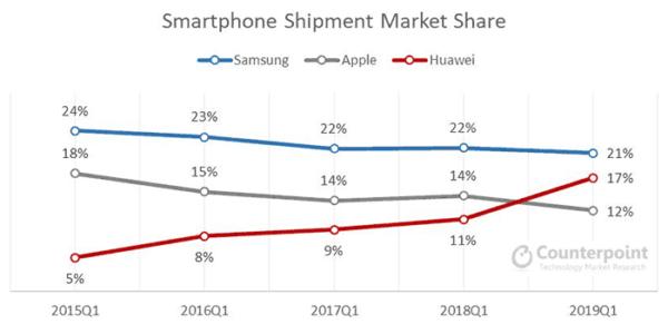 Google аннулирует лицензию Huawei на Android - что будет с смартфонами