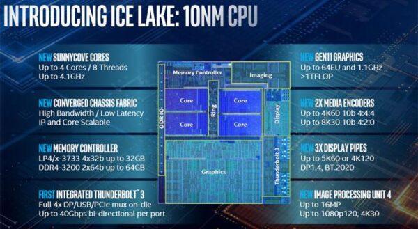 Intel представляет свои 10-нм мобильные процессоры Ice Lake