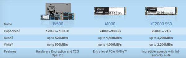 Kingston представляет свои SSD-накопители следующего поколения KC2000 NVMe PCIe