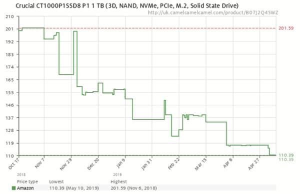 Цены на SSD диски в 2019, прогнозируют стоимость SSD за 1 ГБ ниже 10 центов