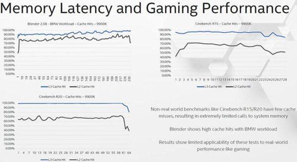 Intel бросает вызов AMD, чтобы «победить нас в реальных играх»