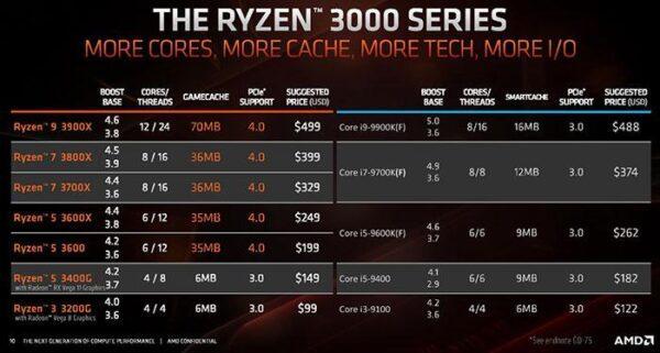 Intel планирует снизить цены на процессоры до 15 процентов
