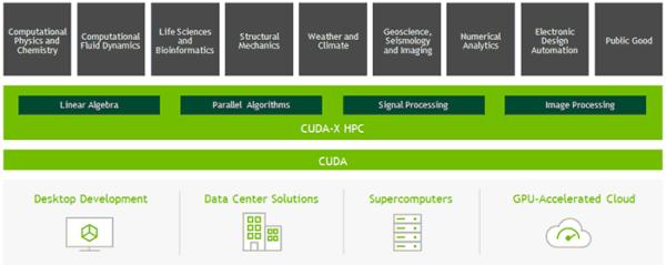 Nvidia объявляет, что программный стек CUDA появится в этом году