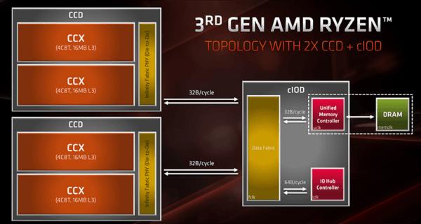 Представлен AMD Ryzen 9 3950X - 16 ядер и 32 потока для геймеров