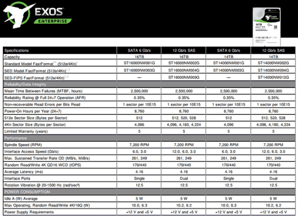 Seagate поставляет корпоративные жесткие диски на основе гелия Exos X 16TB