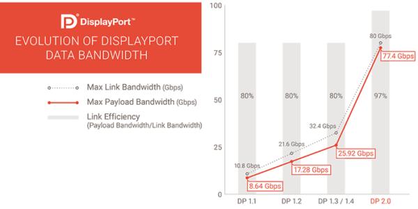 Стандарт видео DisplayPort 2.0, опубликованный VESA