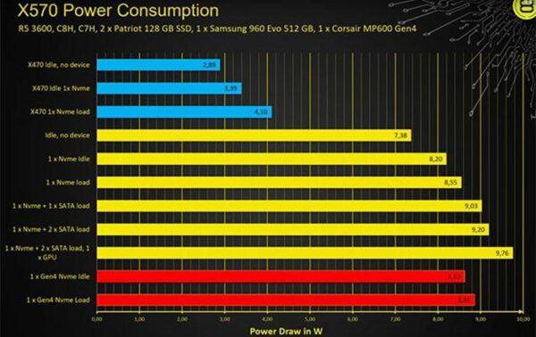 Тестер der8auer проверяет энергопотребление чипсета AMD X570