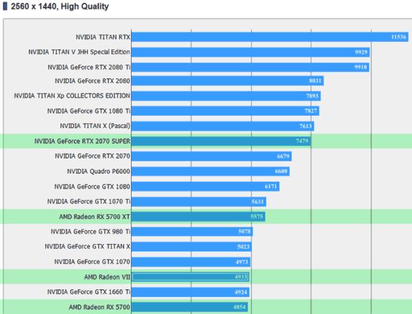 GeForce RTX 2070 Super превосходит Radeon RX 5700 XT в FFXV