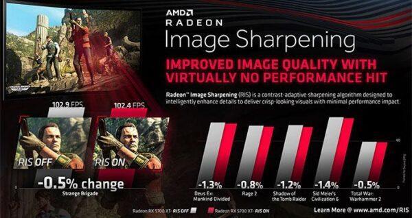 Исследована резкость изображения AMD Radeon RX 5700 Series (RIS)
