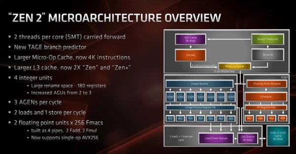 Полный обзор и тестирование: AMD Ryzen 9 3900X и Ryzen 7 3700X
