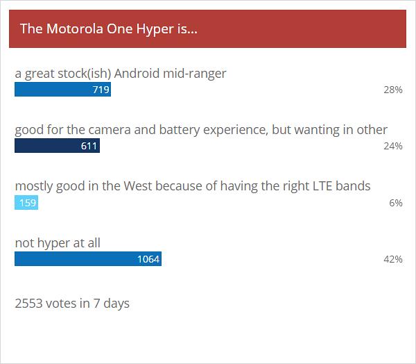 Результаты еженедельного опроса: Motorola One Hyper будет хорошо на правильных рынках