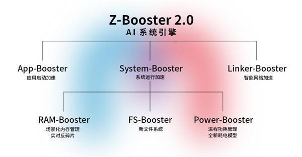 Выпущен первый флагман Snapdragon 865 ZTE AXON 10s Pro