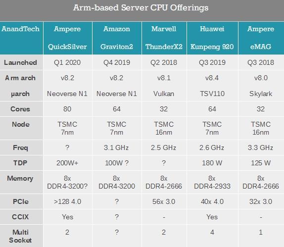 Процессор ARM эволюционировал до 80 ядер на 7 нм тех. процессе