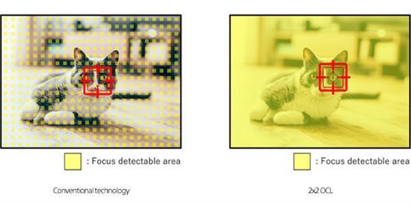 Redmi K30 Sony представляет новую технологию Sony 2x2 OCL: лучше фокусировка и качество изображения