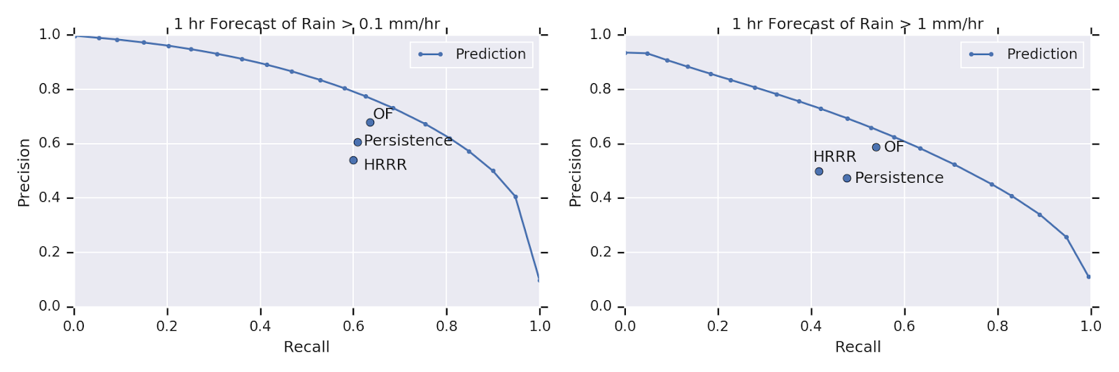 Google поделился исследованиями ML, посвященными прогнозам осадков