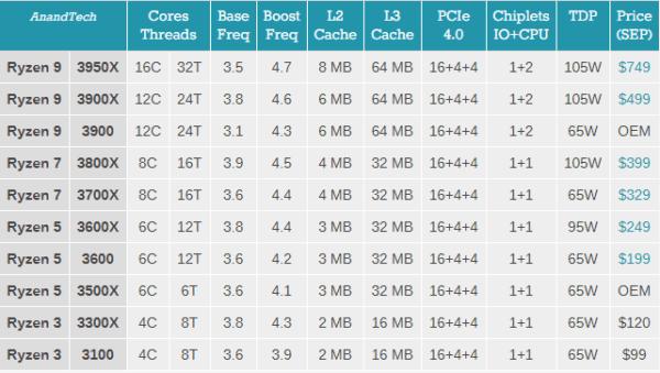 AMD Ryzen 3 3300X и Ryzen 3 3100: новые недорогие четырехъядерные процессоры Zen 2 от $ 99