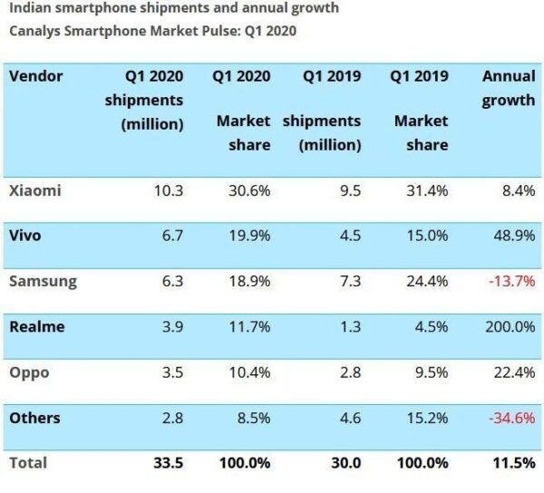 Vivo обогнала Samsung по продажам на крупнейшем рынке Индии