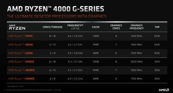 Ожидается, что настольные APU AMD Ryzen 4000 поступят в продажу в конце августа