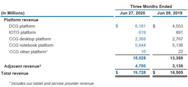 На ноутбуки приходится 30% дохода Intel в 2 квартале 2020 года (5 844 млрд долларов), на ПК - 12% или 2 368 млрд долларов