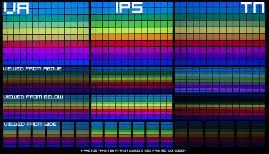 Экран монитора: IPS vs TN vs VA: описание и сравнение характеристик