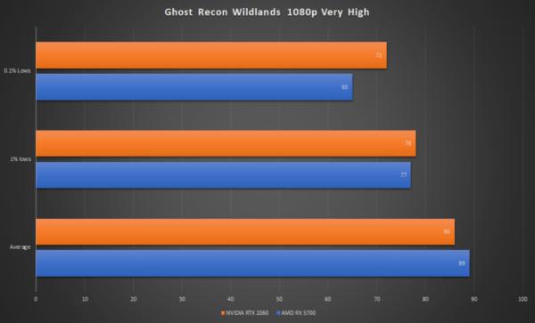 AMD Radeon RX 5700 против NVIDIA RTX 2060: сравнение и что выбрать