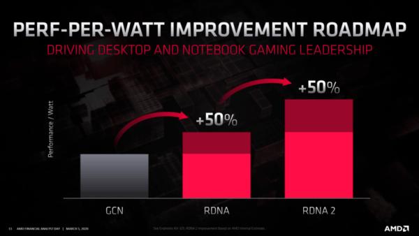 Видеокарта AMD Big Navi может иметь 16 ГБ памяти GDDR6