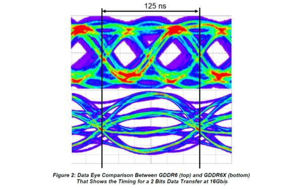 Это изображение имеет пустой атрибут alt; имя его файла - GDDR6X_Data_Eye-1024x641.png
