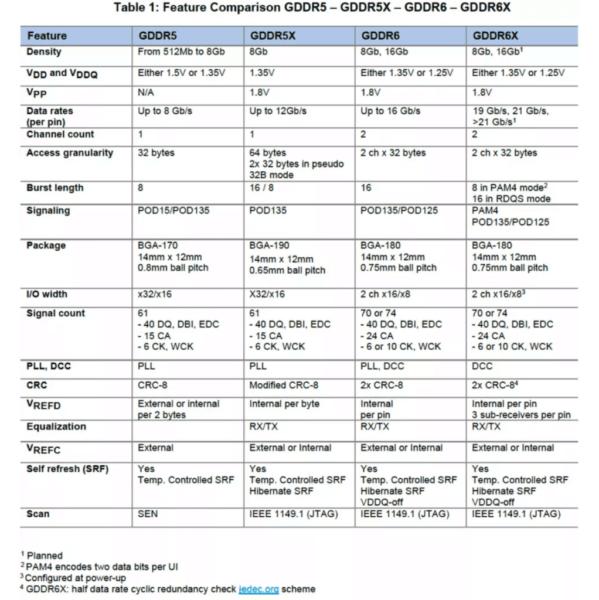В чем разница между памятью DDR4, GDDR5, GDDR6 и GDDR6X
