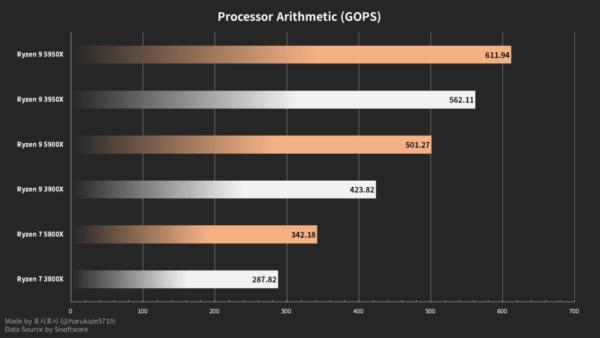 AMD Ryzen 9 5900X превосходит Ryzen 9 3950X в тестах SiSoft AVX2