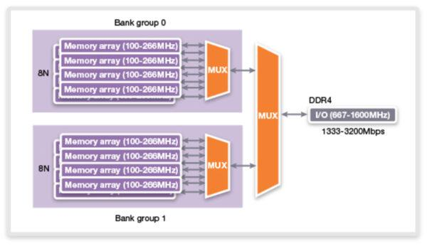 В чем разница между DDR4 и LPDDR4: Plus LPDDR4x