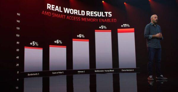 Что такое AMD Smart Memory Access на видеокартах Radeon RX 6000 (Big Navi)