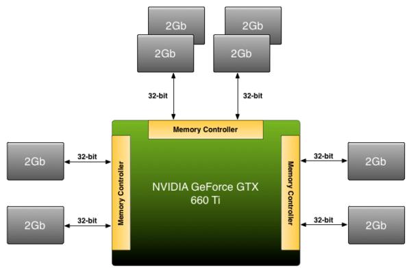 Разница между DDR4, GDDR5 и GDDR6 / GDDR6X