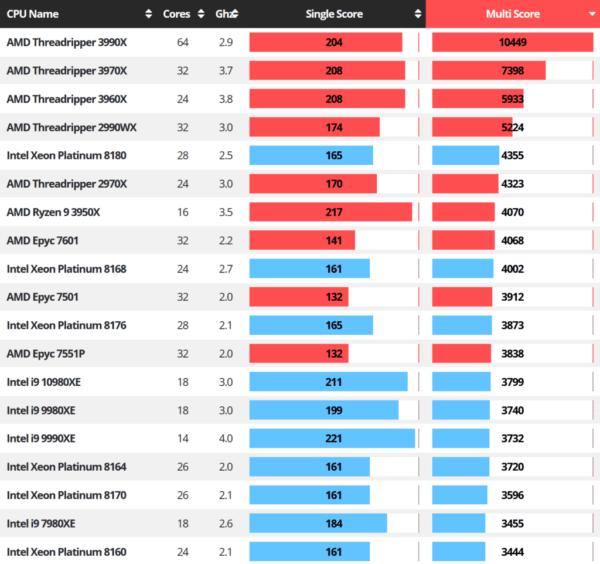 AMD Ryzen 9 5900X Cinebench Score: на одном уровне с 18-ядерным флагманом Intel i9-10980XE HEDT