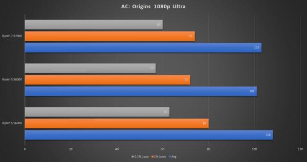 Обзор AMD Ryzen 5 5600X: новый бюджетный игровой король за 299 долларов