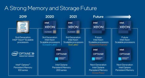 Intel Sapphire Rapids-SP может быть отложена до 2022 года