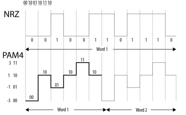 Это изображение имеет пустой атрибут alt; имя его файла - NRZ_v_PAM4-Labeled-1024x638.png